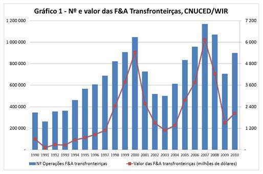 Grafico 1 - Numero e valor das F&A Transfonteiricas